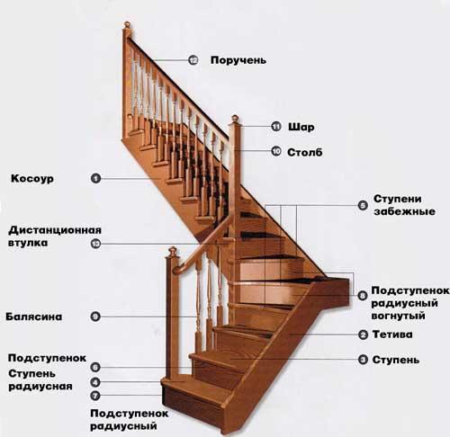 Размеры ступеней ластниц