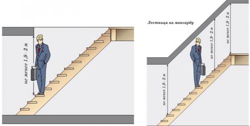 СНИП: нормы для высоты лестницы