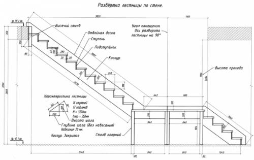 ГОСТ лестницы