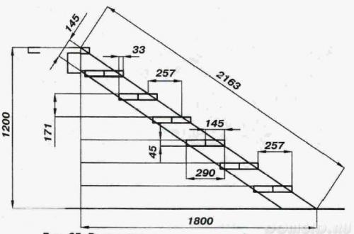 лучшие размеры для лестницы