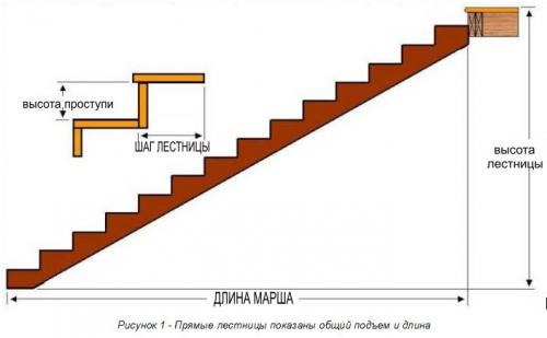 расчет ступеней лестницы