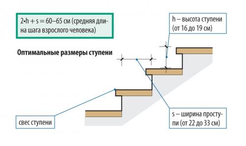 Размеры лестничных ступеней по ГОСТу