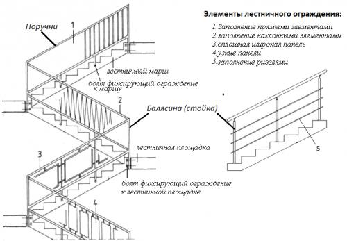 нормы и правила для лестниц