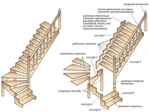 высота ступени лестницы по ГОСТу