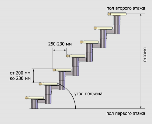 стандартная высота ступеней лестницы